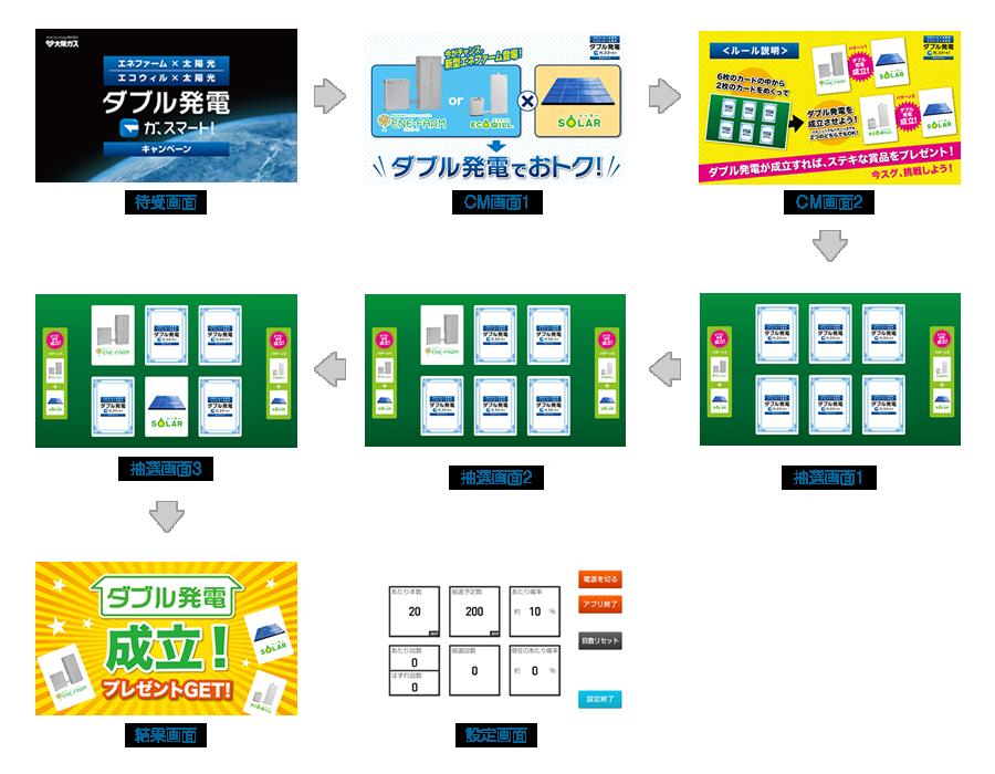 大阪ガス:絵合わせタイプ 、ワイド画面、CM機能、確率指定機能